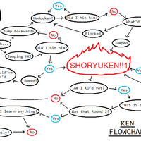 Flowchart Ken