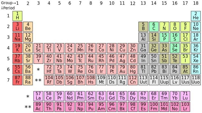 Periodic table parodies know your meme periodic table parodies urtaz Choice Image