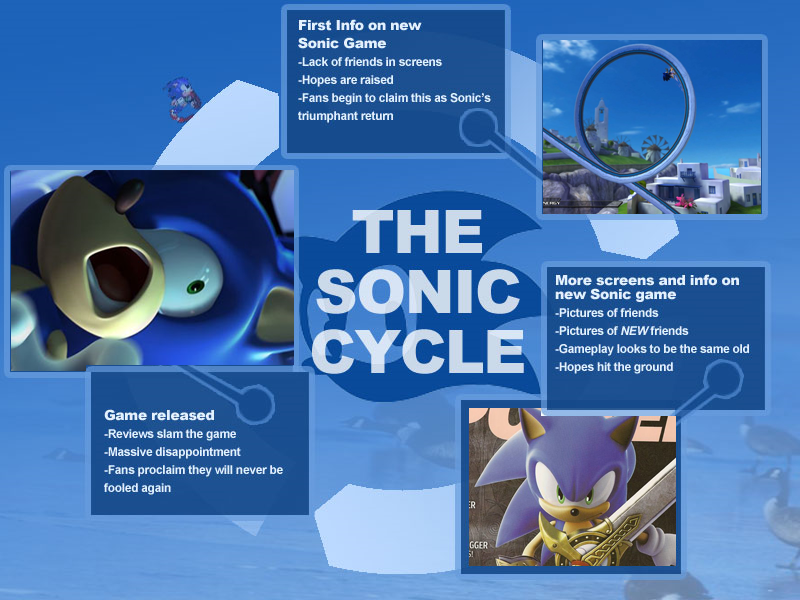 The Cycle Sonic Know Your Meme