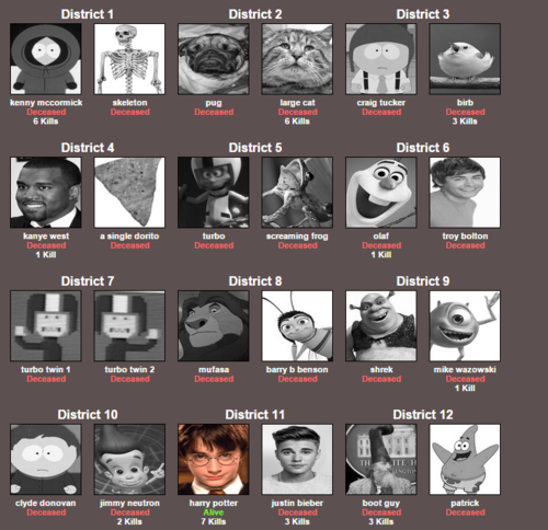 Hunger Games Simulator Know Your Meme