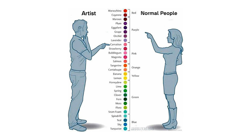 Artist vs. Normal People