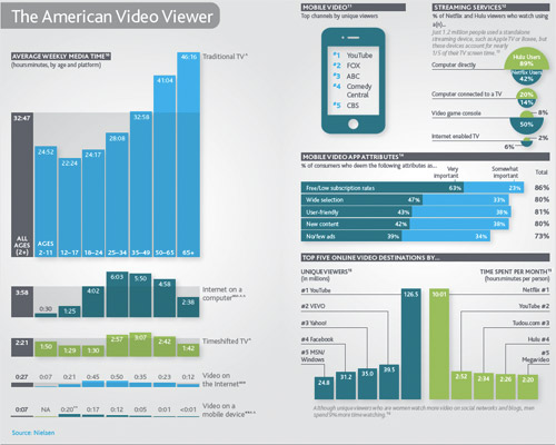 Nielsen's State of the Media in 2011