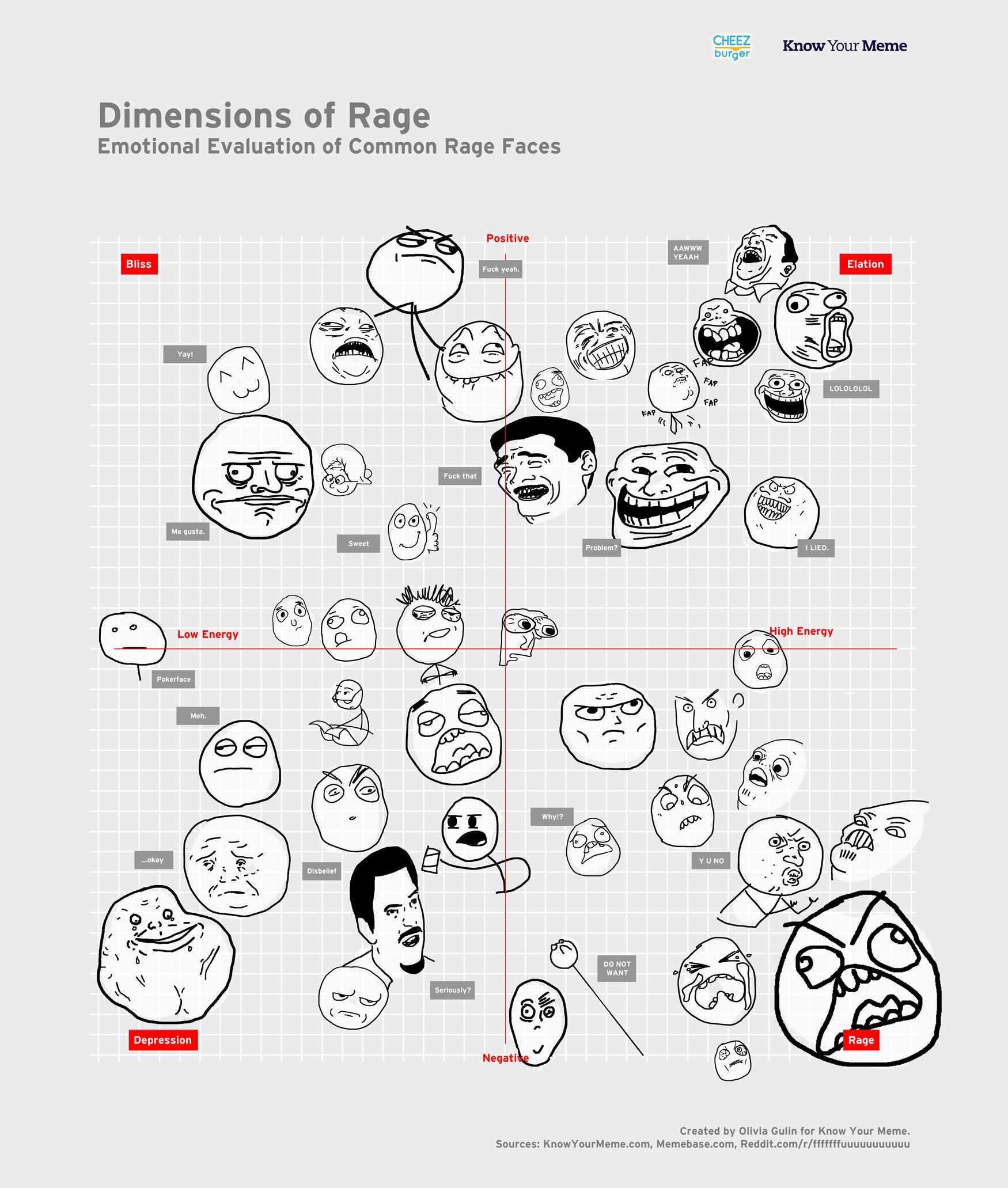 Meme Faces List