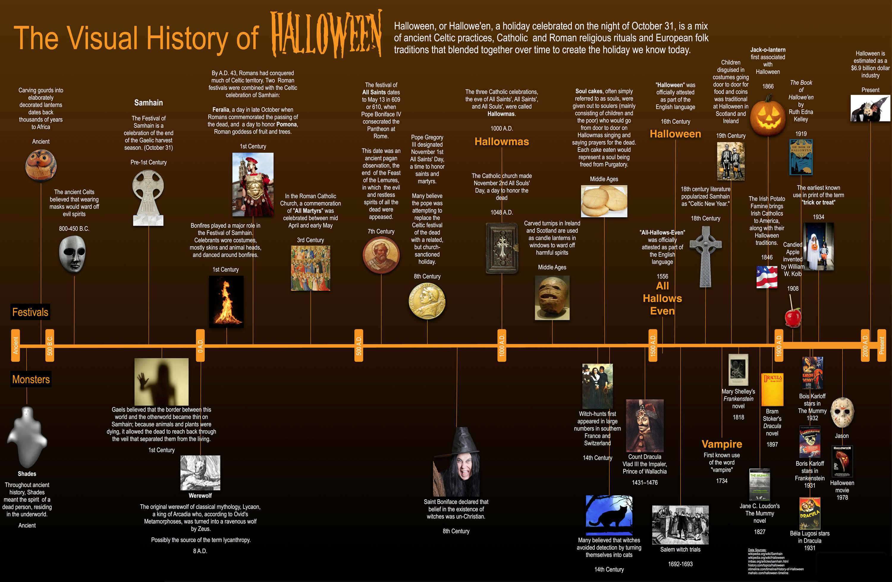 The Visual History of Hallowen | Halloween | Know Your Meme
