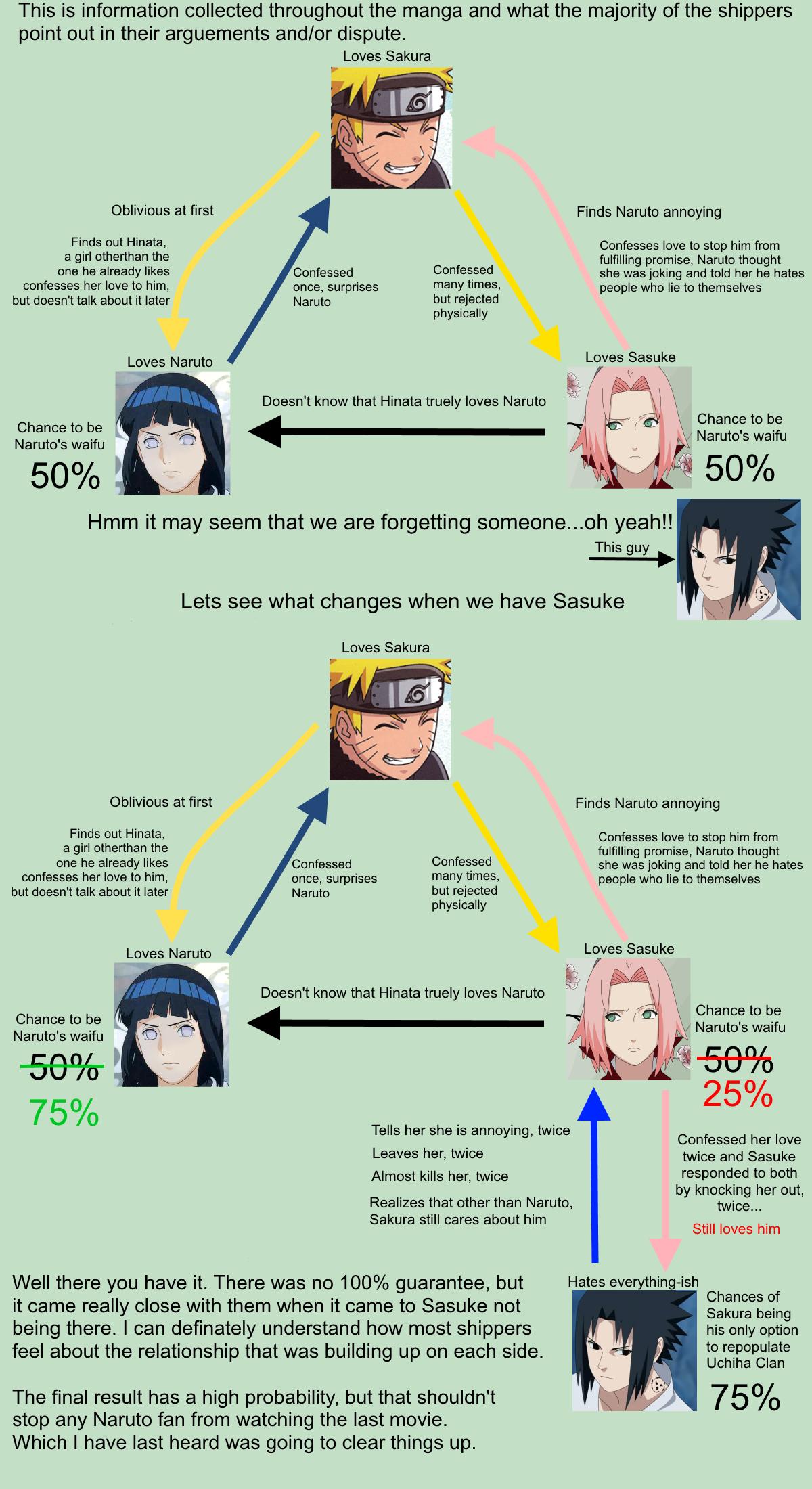 Naruhina Vs Narusaku Results Explained Naruto Know