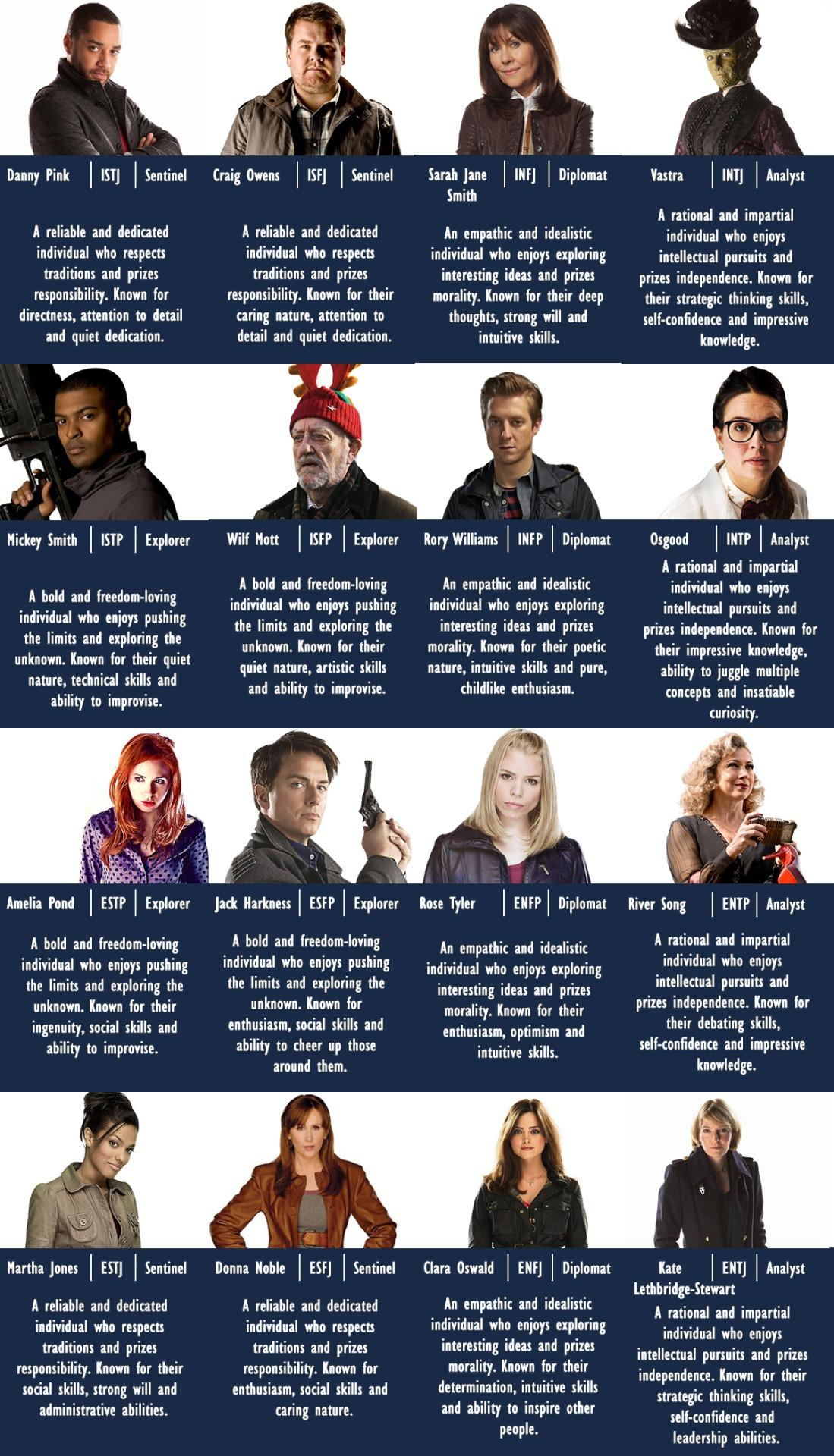 dr who mbti chart myers briggs type indicator mbti know your meme. Black Bedroom Furniture Sets. Home Design Ideas