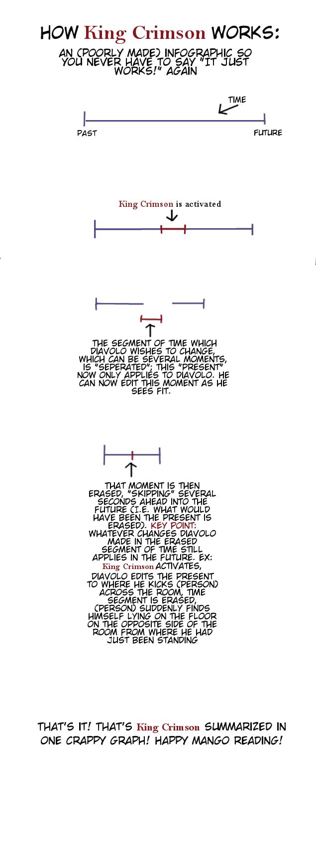 How King Crimson Works | King Crimson (JoJo)