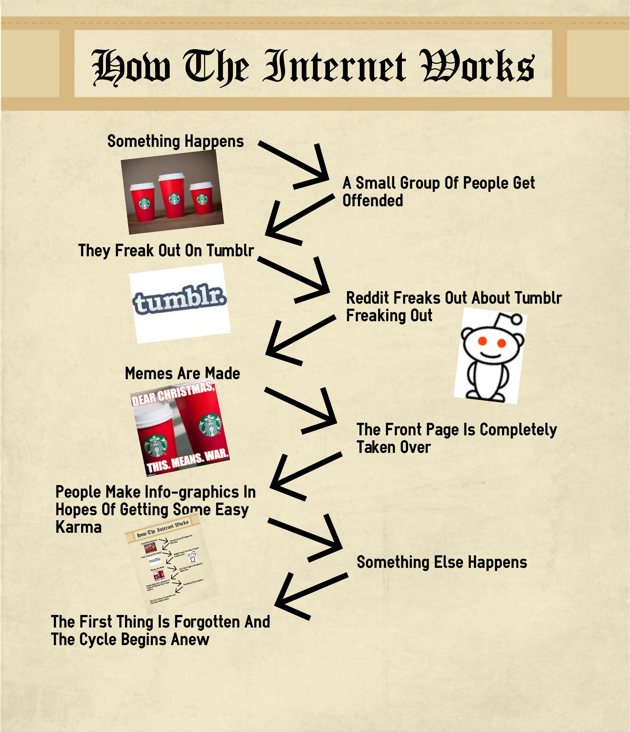 How the internet works starbucks red holiday cup controversy how the internet works starbucks red holiday cup controversy starbucks red holiday cup controversy know your meme nvjuhfo Images