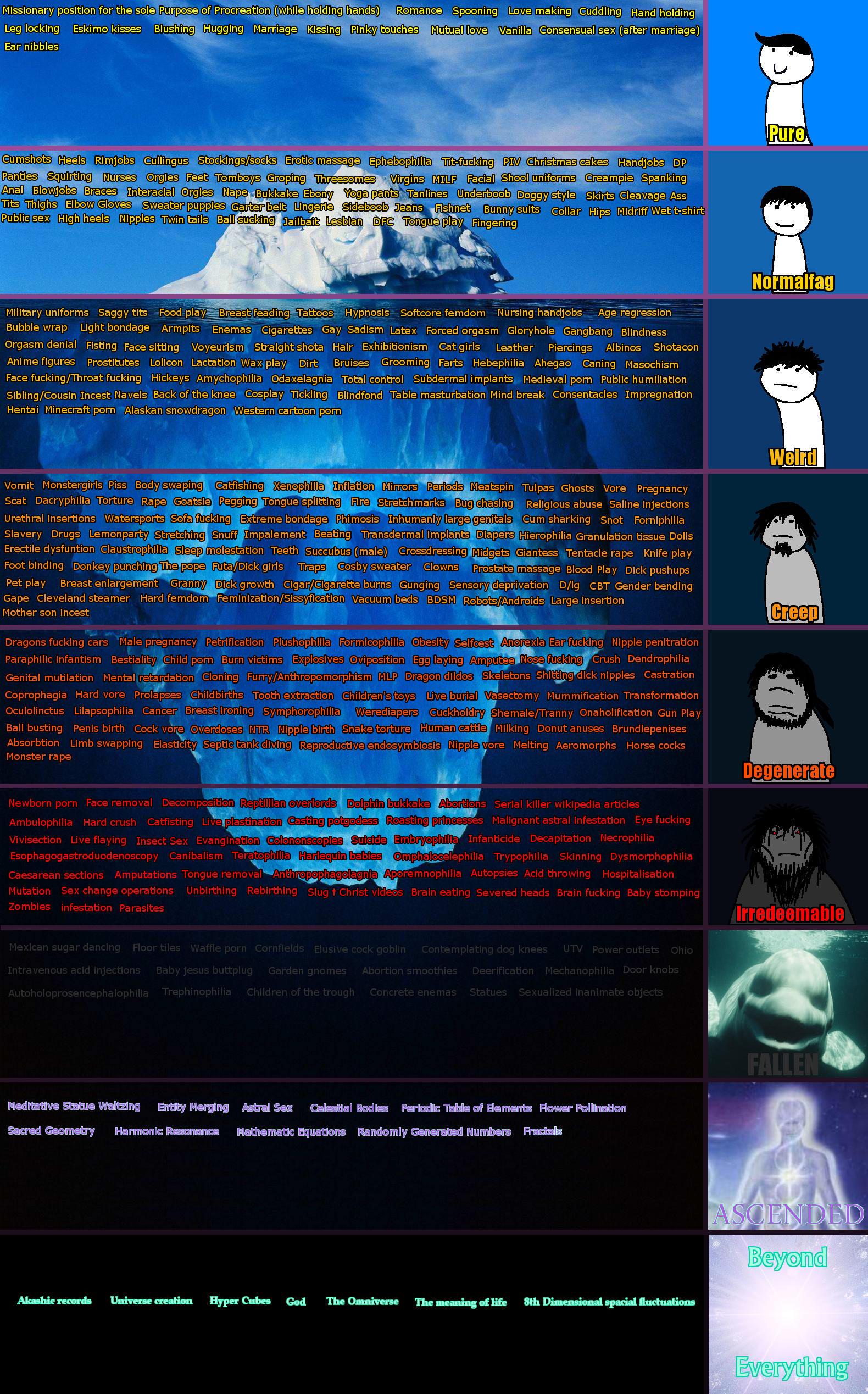 /r9k/'s fetish tiers | Iceberg Tiers Parodies | Know Your Meme