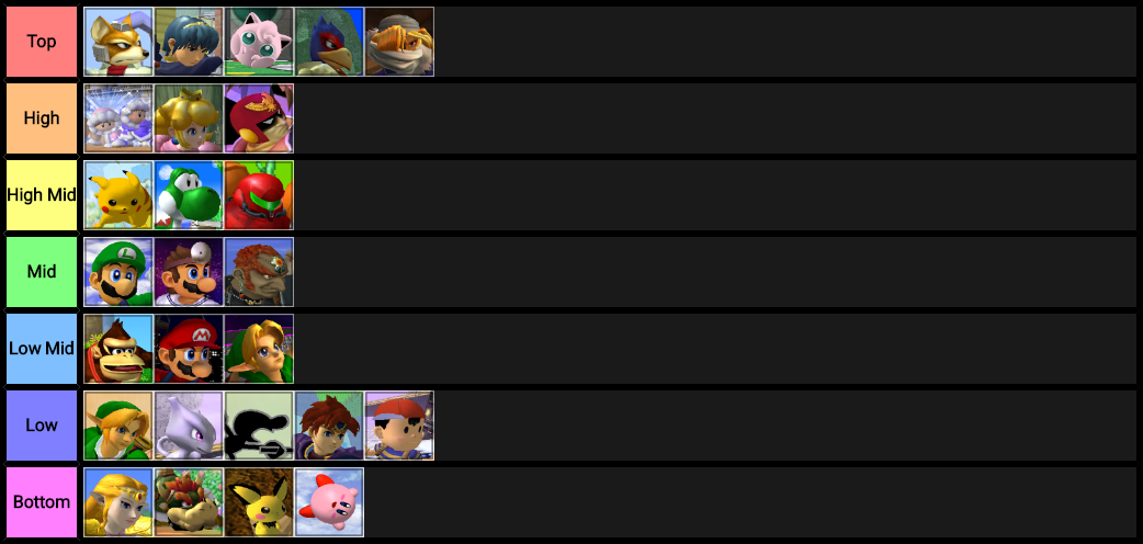someone who knows near jack about melee attempted a tier