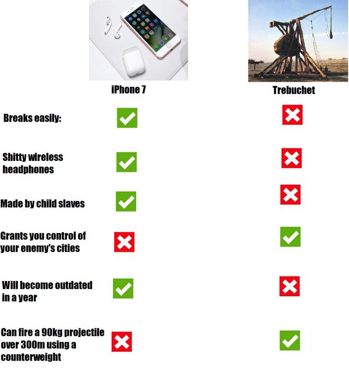 Trebuchet Vs IPhone 7 Trebuchets Know Your Meme