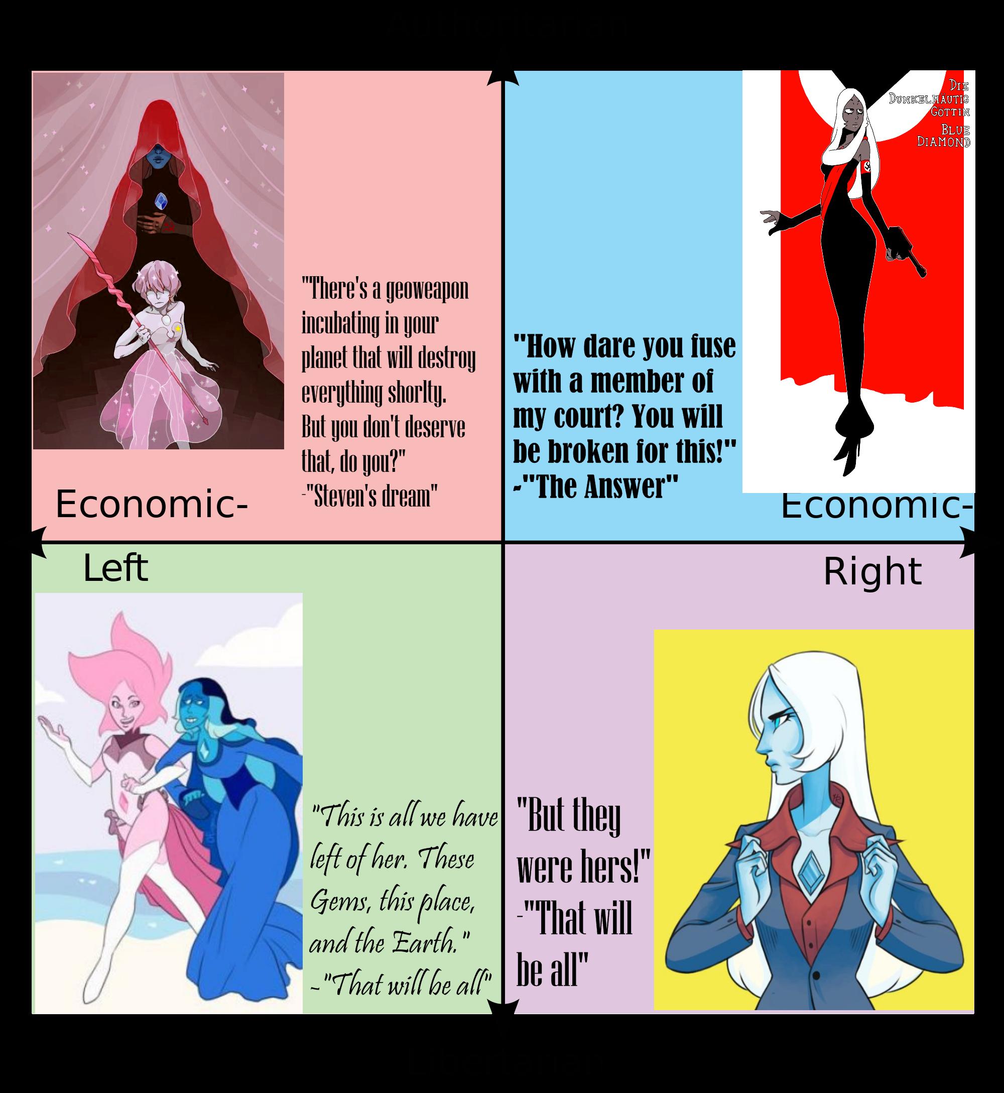 Political Compass Blue Diamond Bet You Didn T Expect