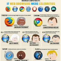 Celebrities-web-browsers-walyou