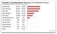 2012 Republican Presidential Primary