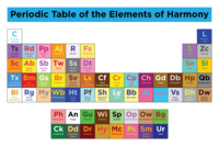 Periodic Table Parodies