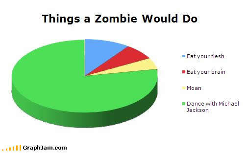 things_a_zombie_would_do.jpg