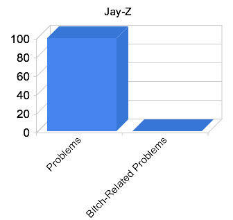 funny-graphs-jay-z-99-problems2.jpg