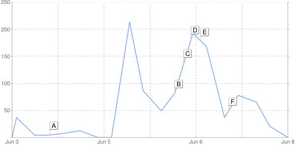 google-news-chart-sarah-palin-history.png