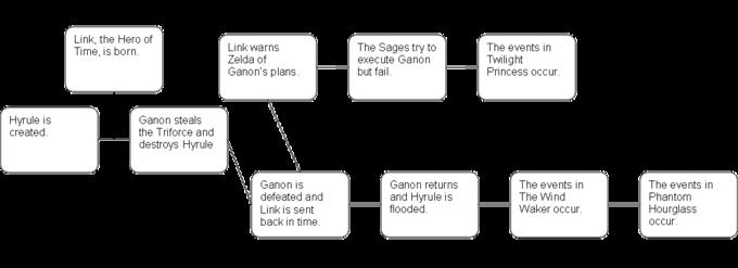 Split_Timeline_Theory.png