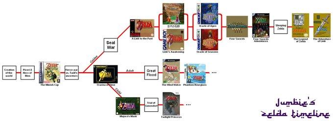 Zelda_Timeline_by_JunkieZombie.png