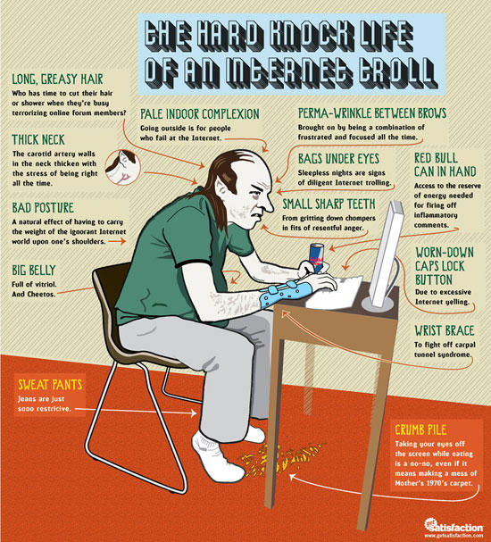 internet troll infographic thumb 550xauto 70729 image 174188] trolling know your meme