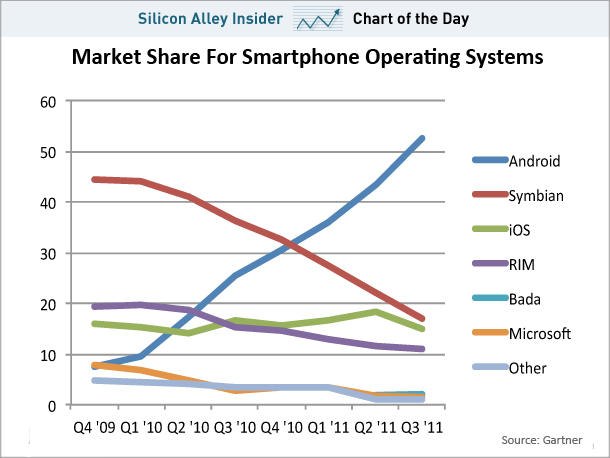 chart-of-the-day-android-share-of-smartphone-operating-system-market-nov-14-2011.jpg