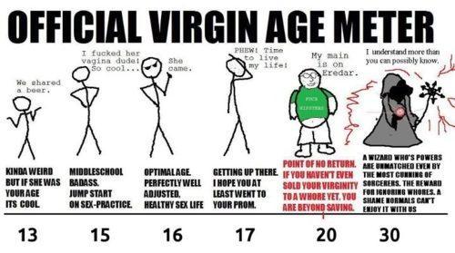 Virginity involuntary celibacy