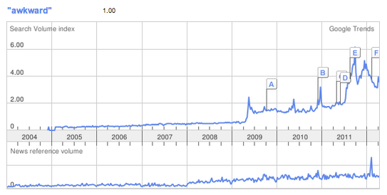 "Google Trends for ""Awkward"""