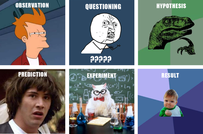Steps of Scientific Method - Meme version