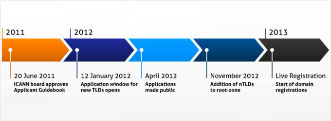 gTLD Timeline