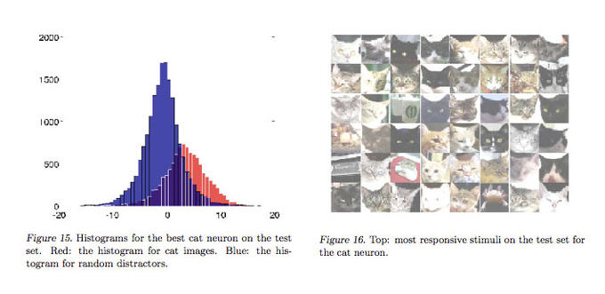Building high-level features using large-scale unsupervised learning