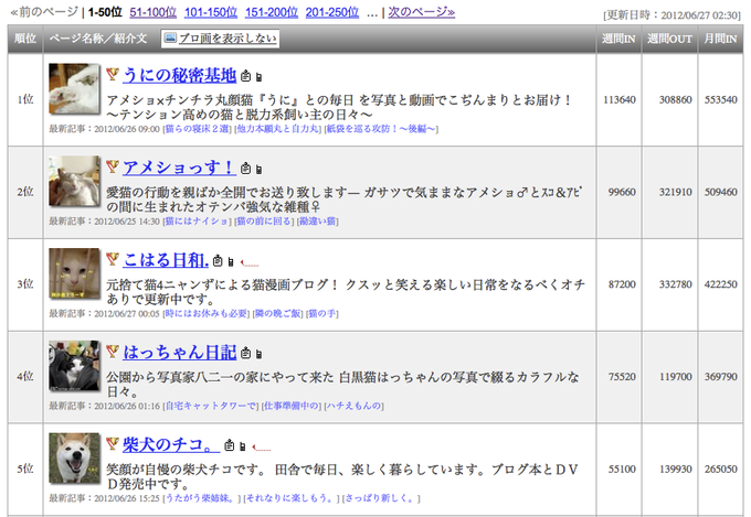 Japanese Cat Blogs Ranking Board