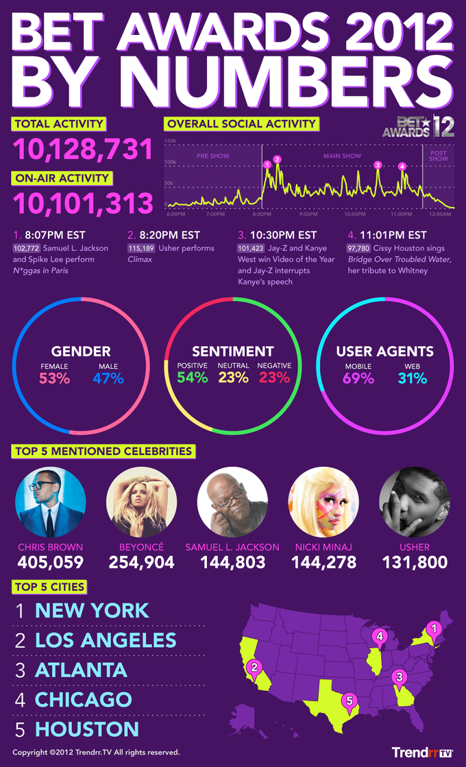 BET Awards 2012 by Numbers
