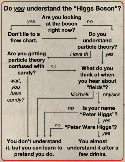 Fake Science: Higgs-boson