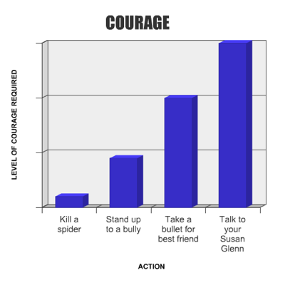 Courage it takes