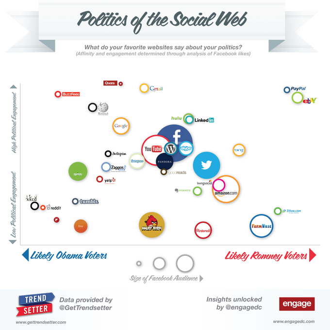 Politics of the Social Web