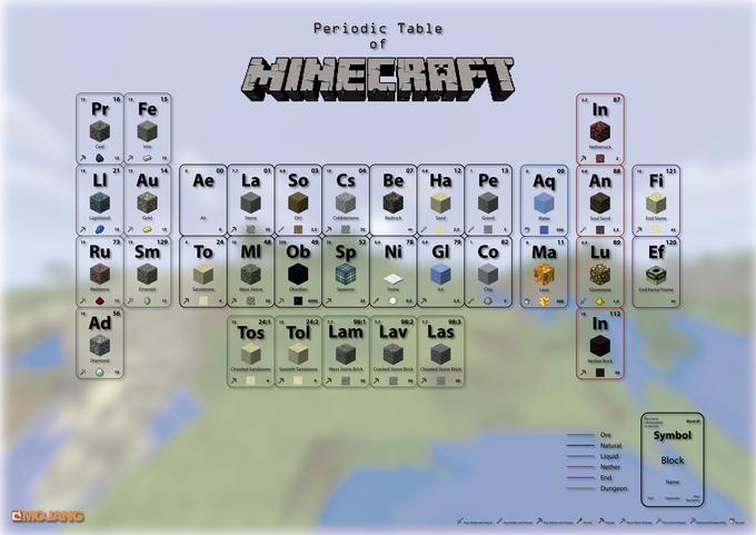 Periodic Table of Minecraft