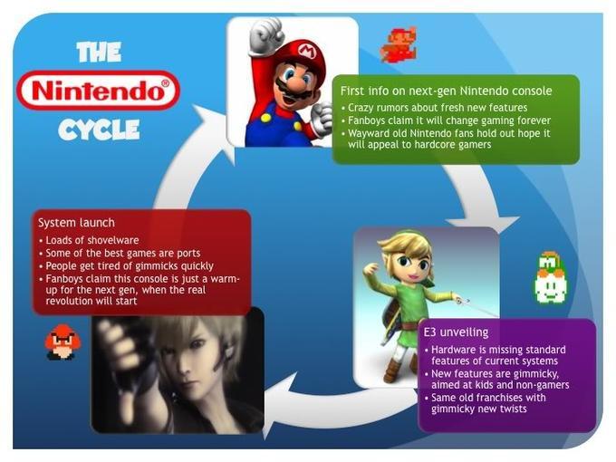 The Nintendo Cycle
