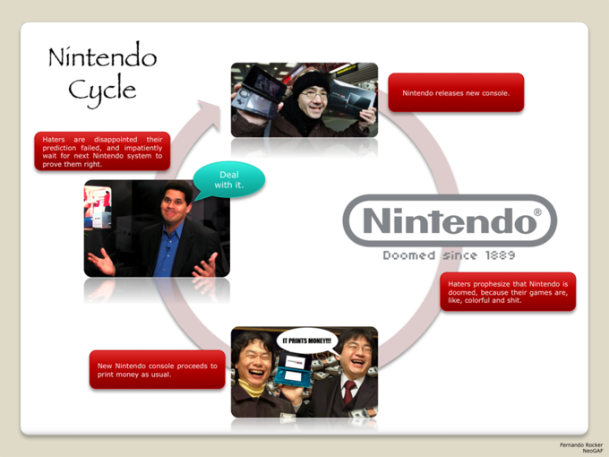 Nintendo Cycle