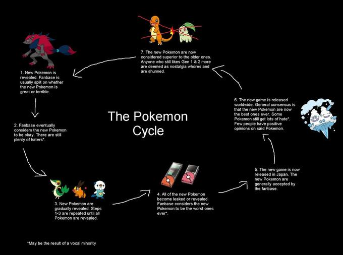 The Pokémon Cycle