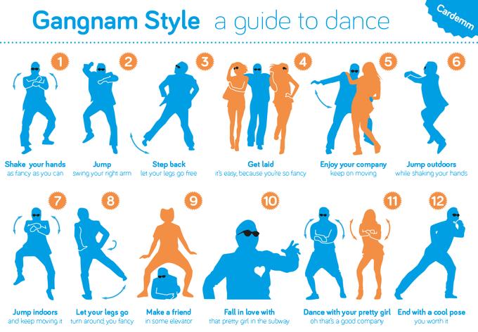 Gangnam Style Guide