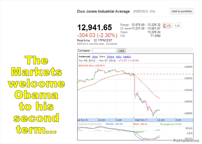 Market Welcomes Obama