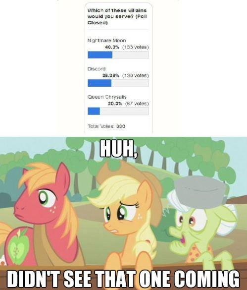 from a poll over on fob equestria