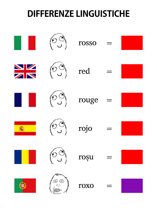 Differenze Linguistiche - Colors