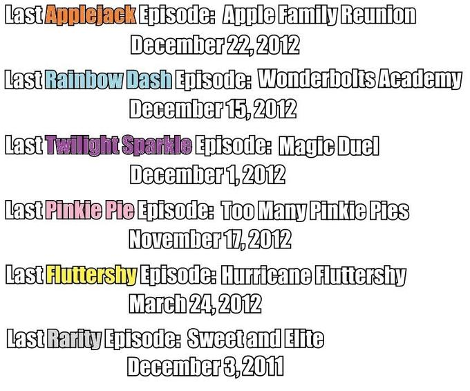 Over a year since Rarity's last episode, since that time, Pinkie has had 4.