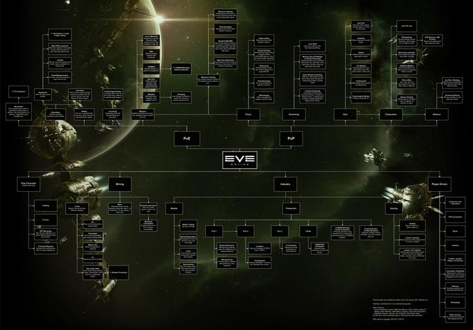 EVE Online Career Paths