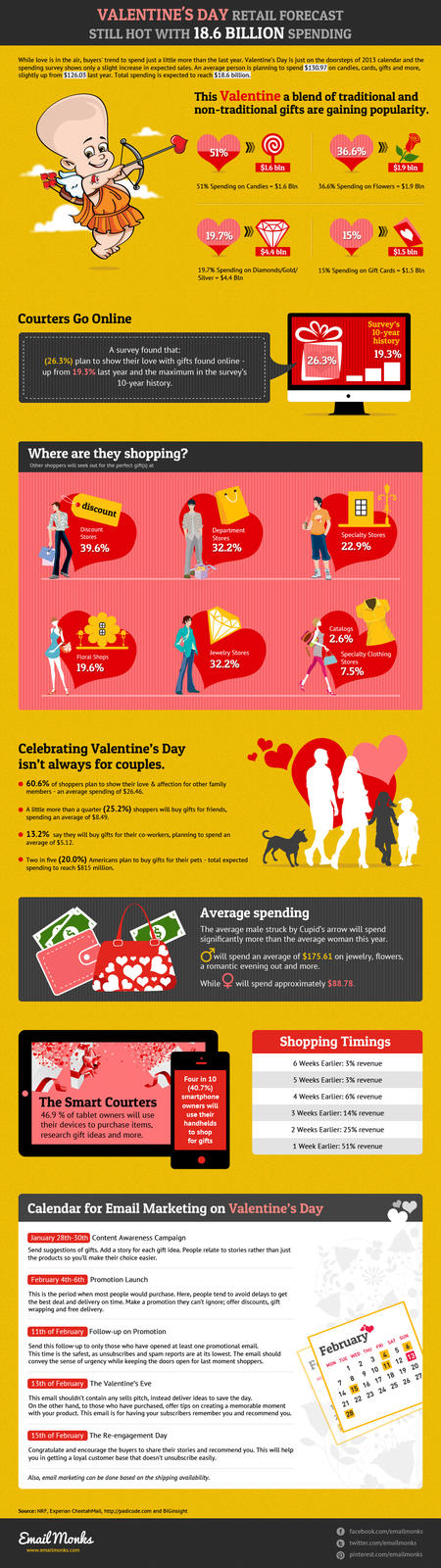 Email Monks Valentine's Day Retail Sales Forecast 2013