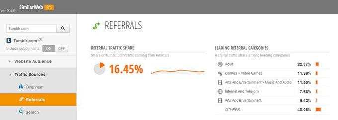 SimilarGroup Analysis: 22.37% of Tumblr's inbound referral traffic comes from adult sites