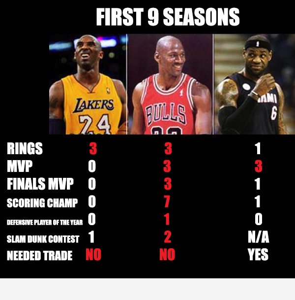 Jordan, Kobe, Lebron 9 seasons in | Know Your Meme