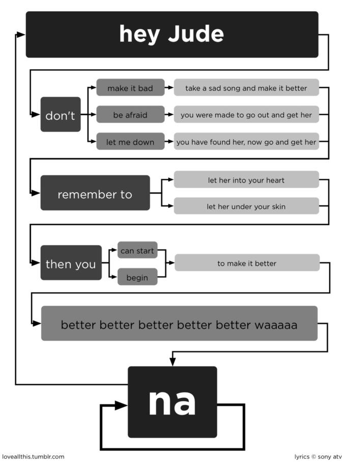Song Lyric Flowcharts | Know Your Meme